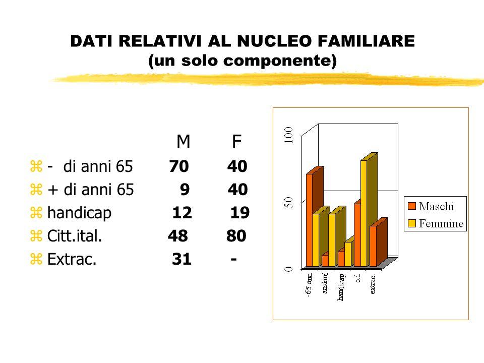 DATI RELATIVI AL NUCLEO FAMILIARE (un solo componente) M F z- di anni 65 70 40 z+ di anni 65 9 40 zhandicap 12 19 zCitt.ital.