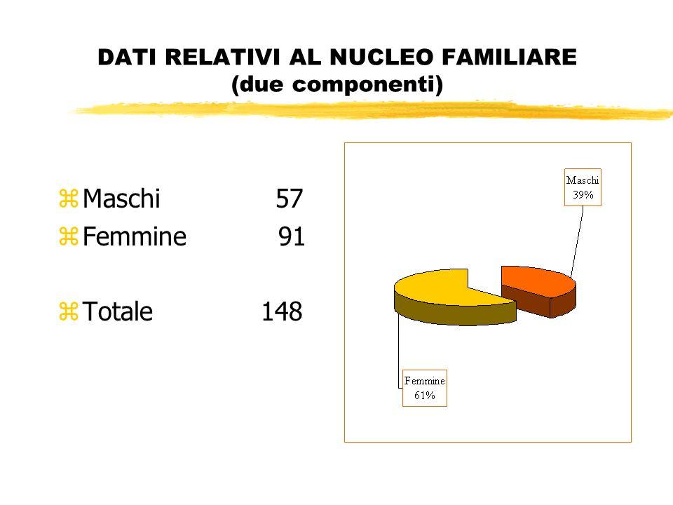 DATI RELATIVI AL NUCLEO FAMILIARE (due componenti) zMaschi 57 zFemmine 91 zTotale 148