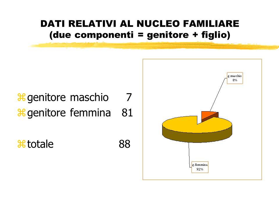 DATI RELATIVI AL NUCLEO FAMILIARE (due componenti = genitore + figlio) zgenitore maschio 7 zgenitore femmina 81 ztotale 88