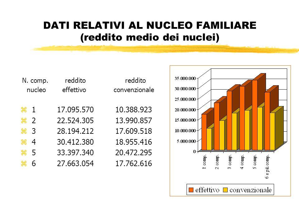 DATI RELATIVI AL NUCLEO FAMILIARE (reddito medio dei nuclei) N.
