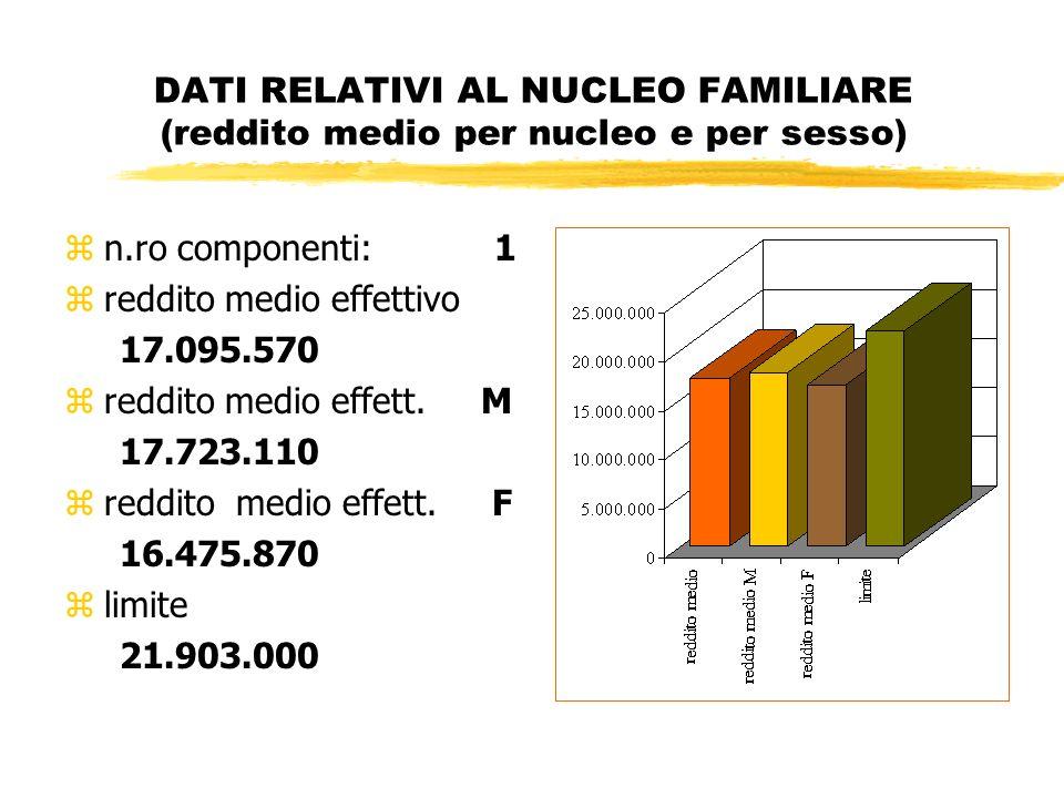 DATI RELATIVI AL NUCLEO FAMILIARE (reddito medio per nucleo e per sesso) zn.ro componenti: 1 zreddito medio effettivo 17.095.570 zreddito medio effett.