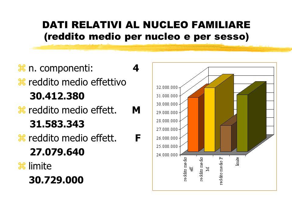 DATI RELATIVI AL NUCLEO FAMILIARE (reddito medio per nucleo e per sesso) zn.