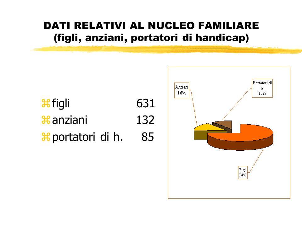 DATI RELATIVI AL NUCLEO FAMILIARE (figli, anziani, portatori di handicap) zfigli 631 zanziani 132 zportatori di h.