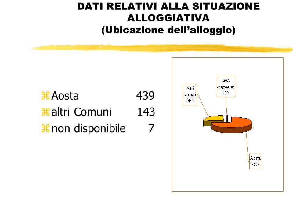 DATI RELATIVI ALLA SITUAZIONE ALLOGGIATIVA (Ubicazione dellalloggio) zAosta 439 zaltri Comuni 143 znon disponibile 7