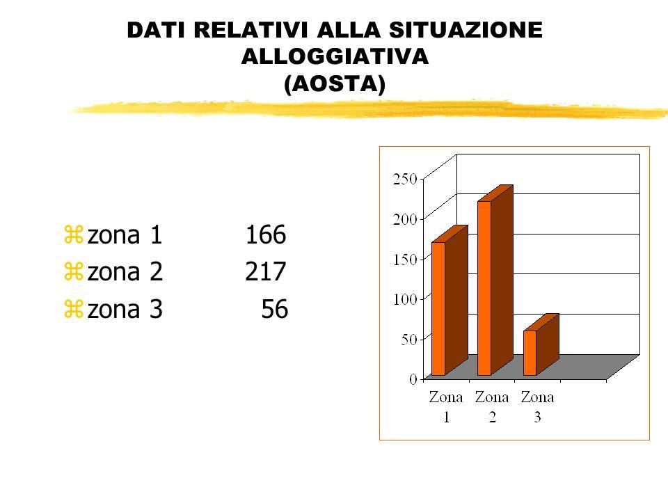 DATI RELATIVI ALLA SITUAZIONE ALLOGGIATIVA (AOSTA) zzona 1 166 zzona 2 217 zzona 3 56