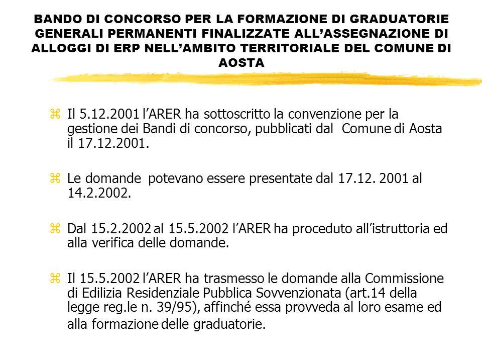 BANDO DI CONCORSO PER LA FORMAZIONE DI GRADUATORIE GENERALI PERMANENTI FINALIZZATE ALLASSEGNAZIONE DI ALLOGGI DI ERP NELLAMBITO TERRITORIALE DEL COMUNE DI AOSTA zIl 5.12.2001 lARER ha sottoscritto la convenzione per la gestione dei Bandi di concorso, pubblicati dal Comune di Aosta il 17.12.2001.