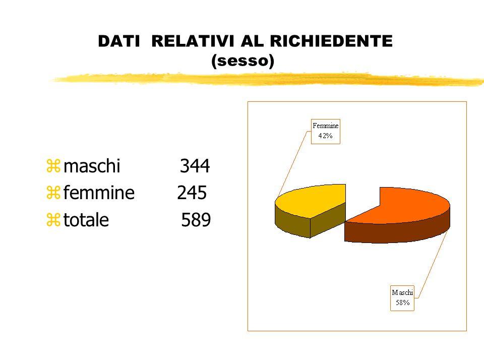 DATI RELATIVI AL RICHIEDENTE (sesso) zmaschi 344 zfemmine 245 ztotale 589