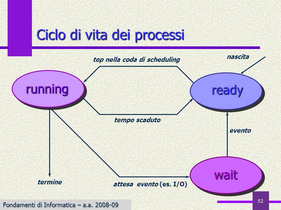 Fondamenti di Informatica I a.a. 2007-08 running ready wait nascita attesa evento (es. I/O) evento tempo scaduto top nella coda di scheduling Ciclo di