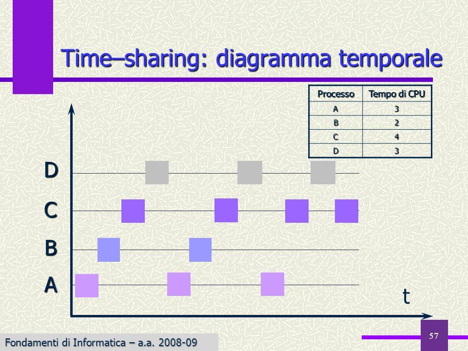 Fondamenti di Informatica I a.a. 2007-08 57 t A B C D Time–sharing: diagramma temporale Processo Tempo di CPU A3 B2 C4 D3 Fondamenti di Informatica –