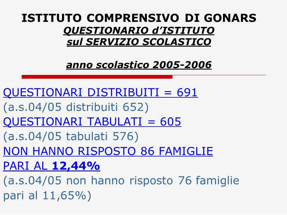 ISTITUTO COMPRENSIVO DI GONARS QUESTIONARIO dISTITUTO sul SERVIZIO SCOLASTICO anno scolastico 2005-2006 QUESTIONARI DISTRIBUITI = 691 (a.s.04/05 distr