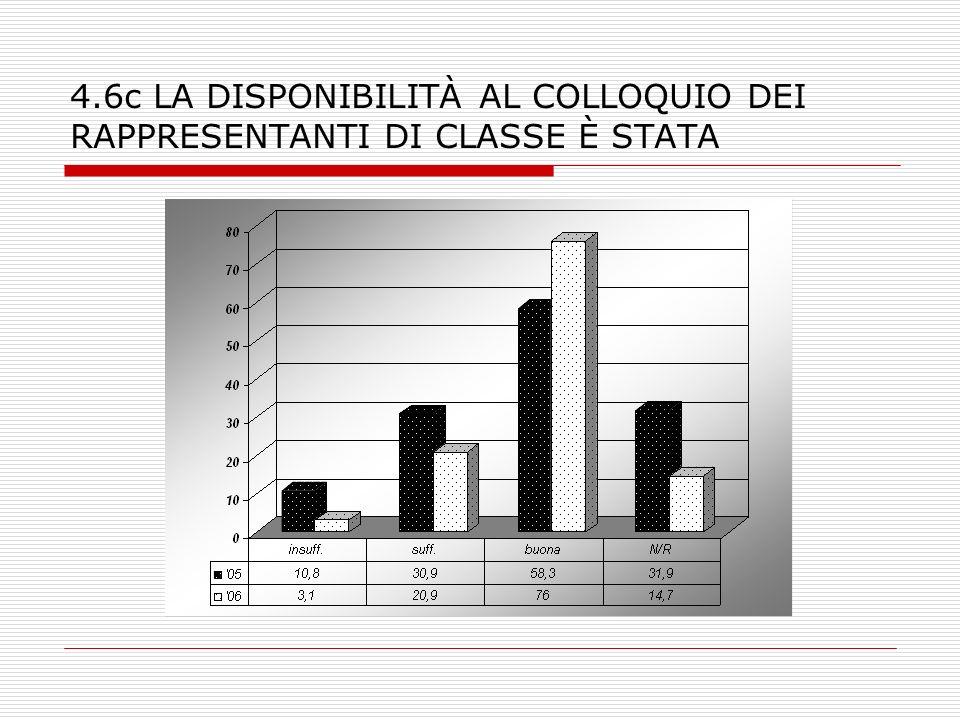 4.6c LA DISPONIBILITÀ AL COLLOQUIO DEI RAPPRESENTANTI DI CLASSE È STATA