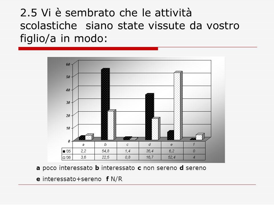 4.6b LA DISPONIBILITÀ AL COLLOQUIO DELLA SEGRETERIA È STATA: