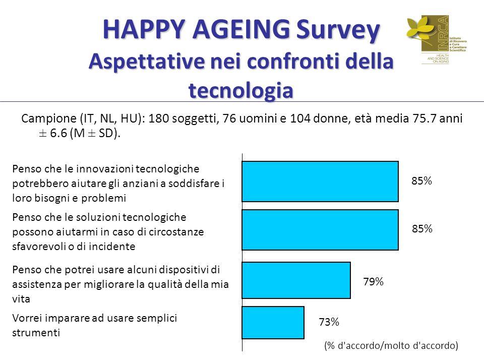 HAPPY AGEING Survey Aspettative nei confronti della tecnologia Campione (IT, NL, HU): 180 soggetti, 76 uomini e 104 donne, età media 75.7 anni ± 6.6 (M ± SD).