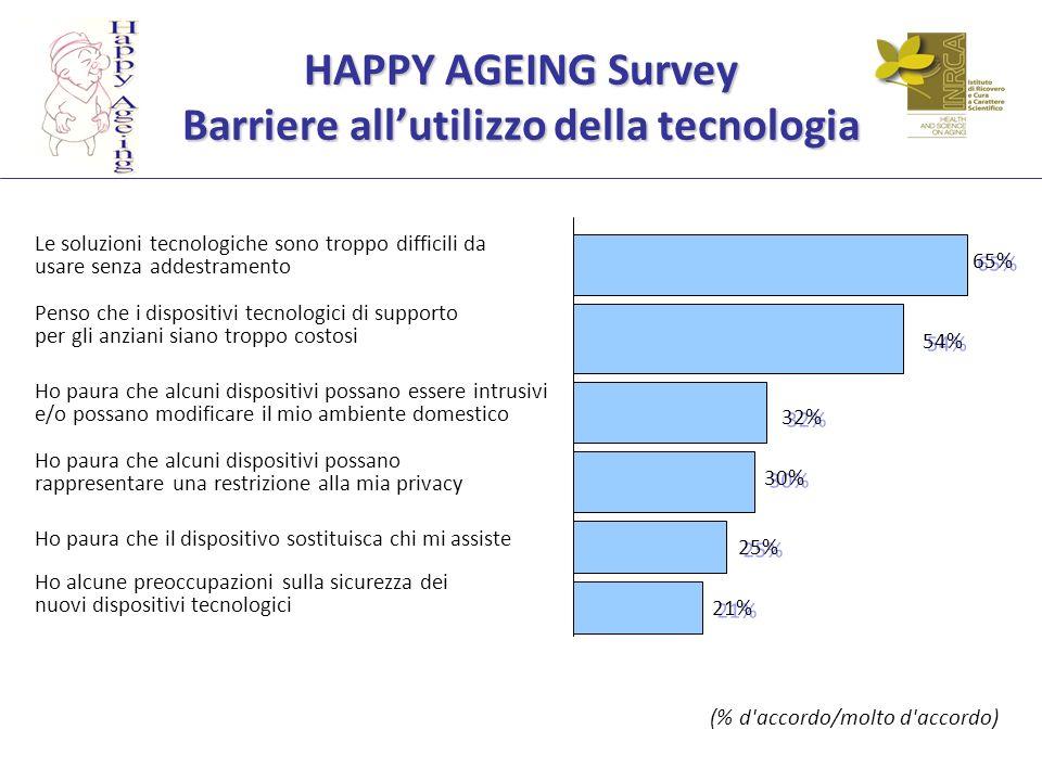 HAPPY AGEING Survey Barriere allutilizzo della tecnologia Ho alcune preoccupazioni sulla sicurezza dei nuovi dispositivi tecnologici Ho paura che il d