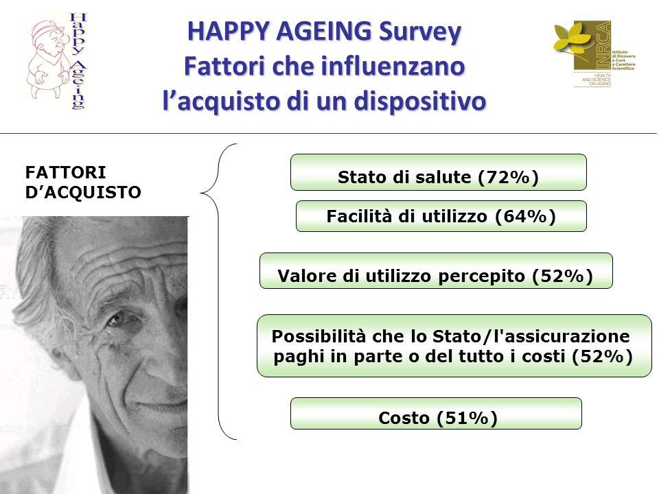HAPPY AGEING Survey Fattori che influenzano lacquisto di un dispositivo Stato di salute (72%) Facilità di utilizzo (64%) Valore di utilizzo percepito (52%) Possibilità che lo Stato/l assicurazione paghi in parte o del tutto i costi (52%) Costo (51%) FATTORI DACQUISTO