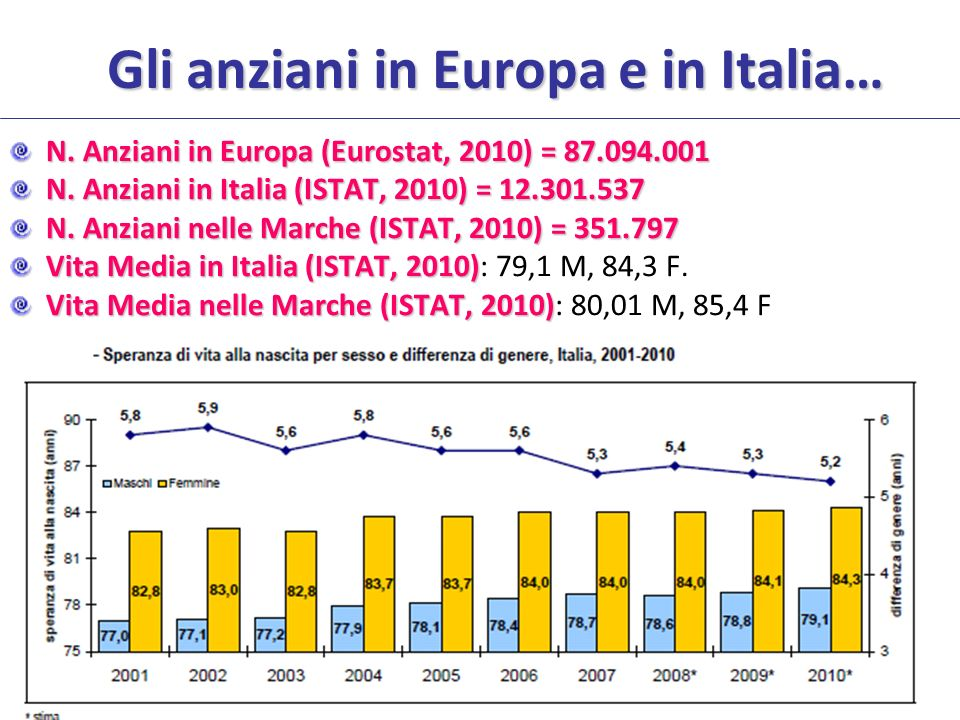Gli anziani in Europa e in Italia… N. Anziani in Europa (Eurostat, 2010) = 87.094.001 N. Anziani in Italia (ISTAT, 2010) = 12.301.537 N. Anziani nelle