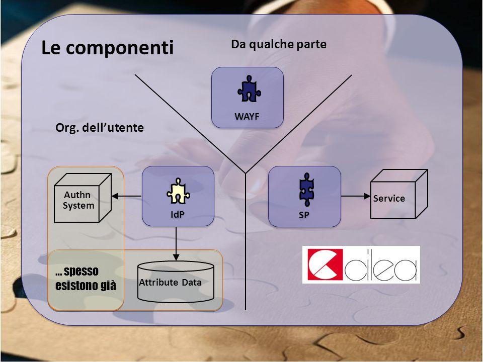 3 Le componenti WAYF Da qualche parte IdP Org.