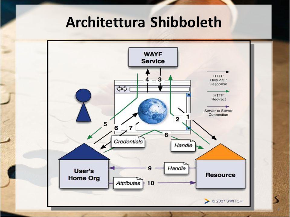 4 Architettura Shibboleth