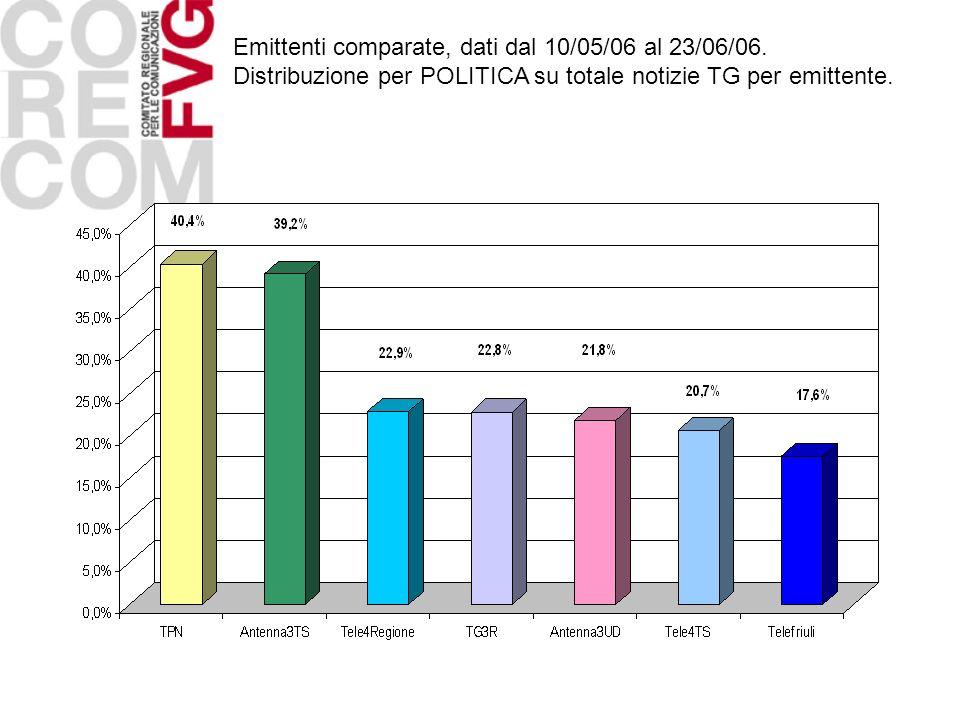Emittenti comparate, dati dal 10/05/06 al 23/06/06. Distribuzione per POLITICA su totale notizie TG per emittente.