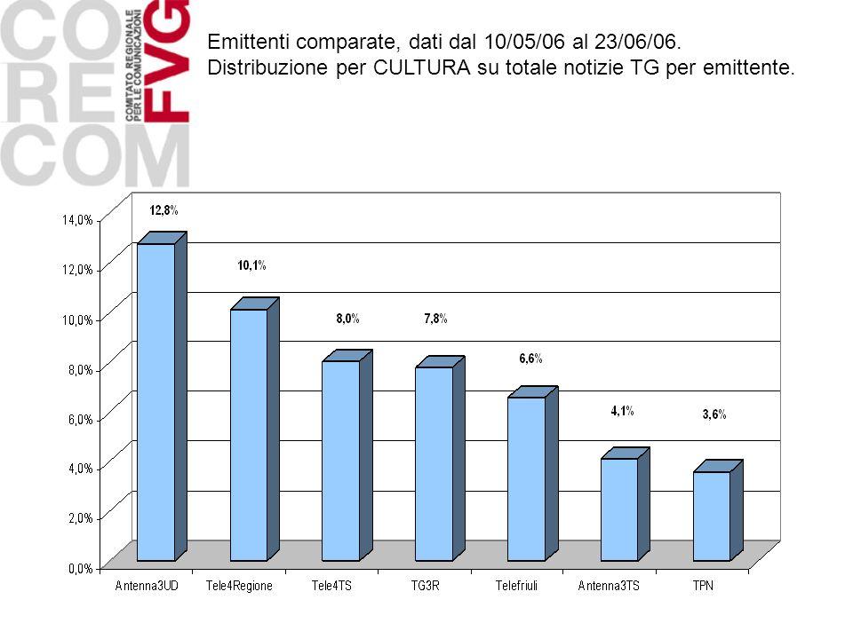 Emittenti comparate, dati dal 10/05/06 al 23/06/06. Distribuzione per CULTURA su totale notizie TG per emittente.