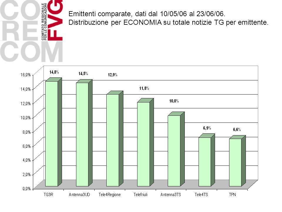 Emittenti comparate, dati dal 10/05/06 al 23/06/06. Distribuzione per ECONOMIA su totale notizie TG per emittente.