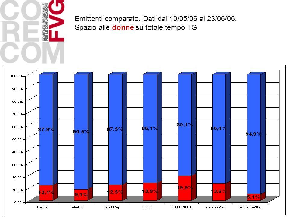 Emittenti comparate. Dati dal 10/05/06 al 23/06/06. Spazio alle donne su totale tempo TG