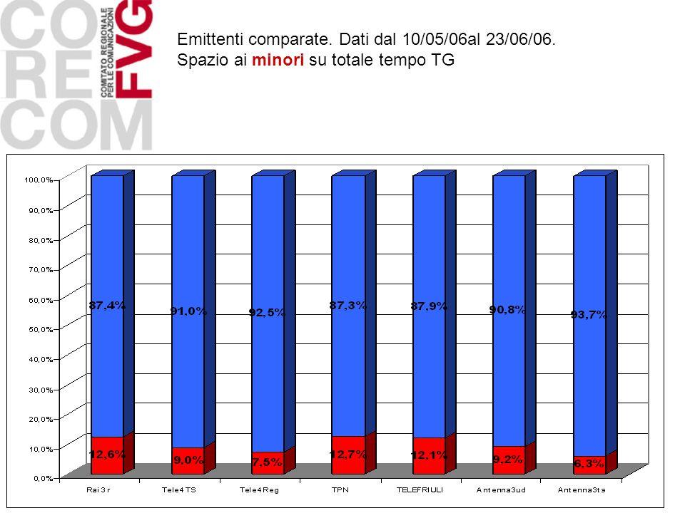 Emittenti comparate. Dati dal 10/05/06al 23/06/06. Spazio ai minori su totale tempo TG