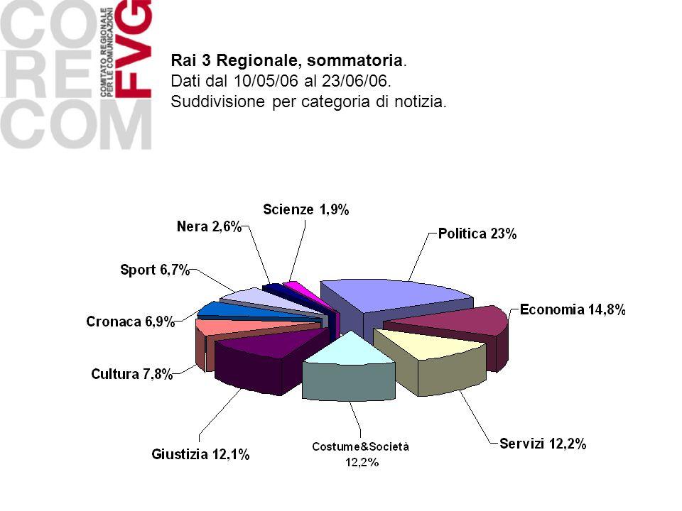 Rai 3 Regionale, sommatoria. Dati dal 10/05/06 al 23/06/06. Suddivisione per categoria di notizia.