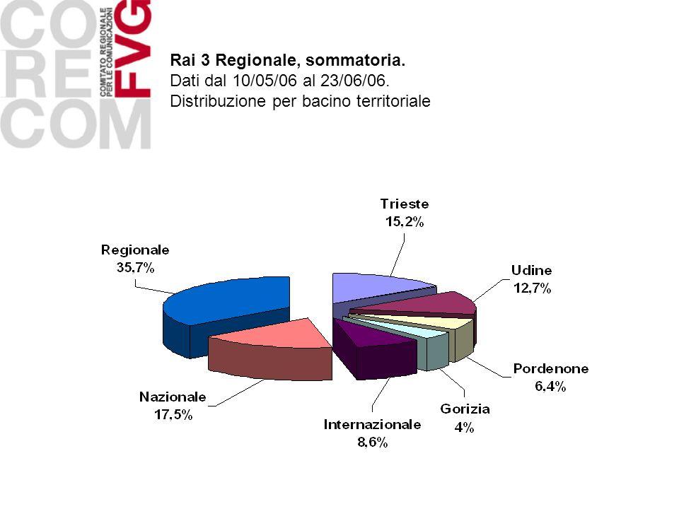Rai 3 Regionale, sommatoria. Dati dal 10/05/06 al 23/06/06. Distribuzione per bacino territoriale