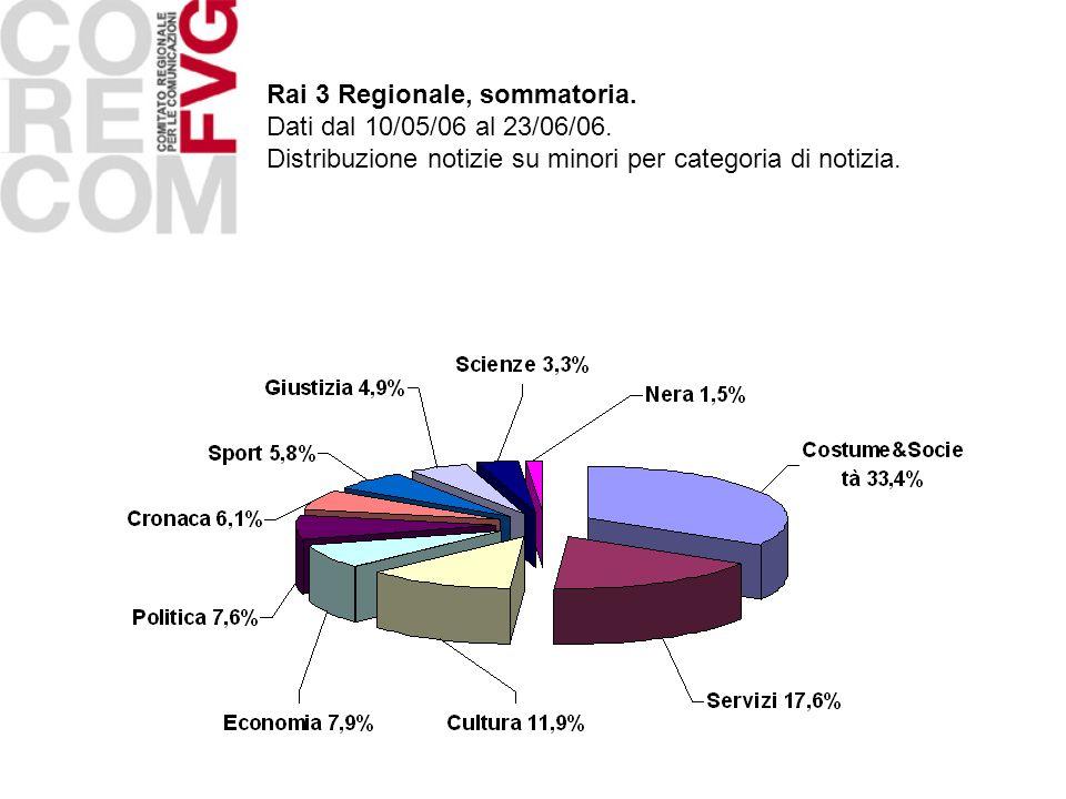 Rai 3 Regionale, sommatoria. Dati dal 10/05/06 al 23/06/06. Distribuzione notizie su minori per categoria di notizia.
