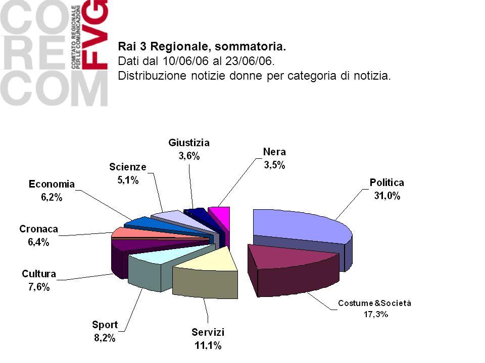 Rai 3 Regionale, sommatoria. Dati dal 10/06/06 al 23/06/06. Distribuzione notizie donne per categoria di notizia.