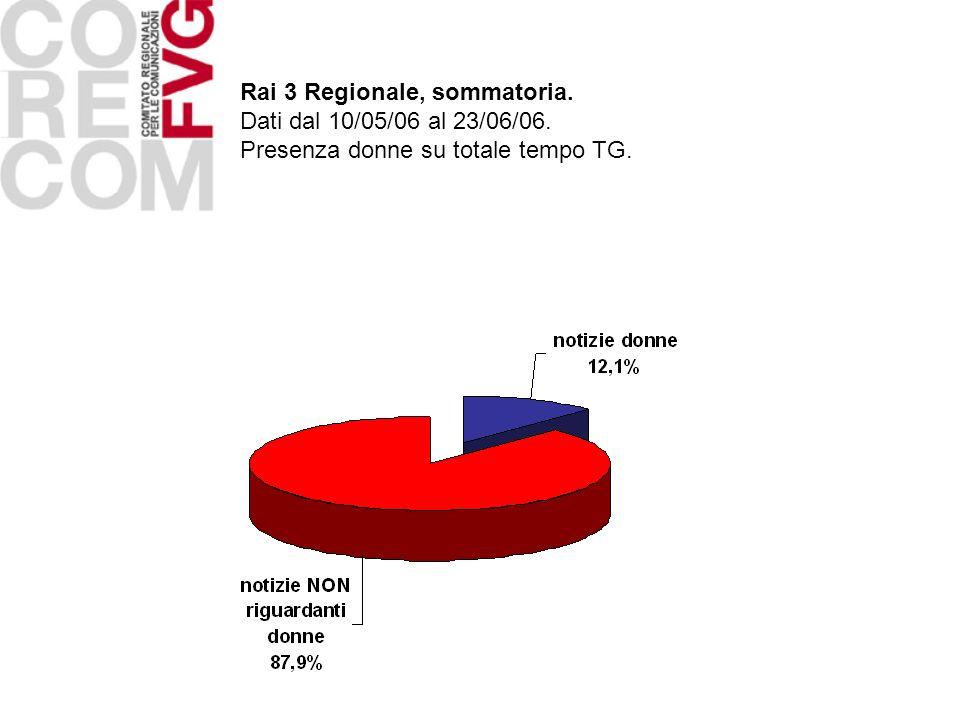 Rai 3 Regionale, sommatoria. Dati dal 10/05/06 al 23/06/06. Presenza donne su totale tempo TG.