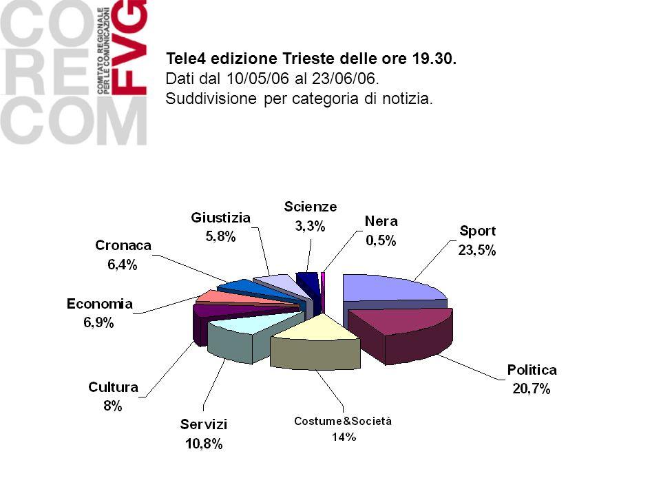 Tele4 edizione Trieste delle ore 19.30. Dati dal 10/05/06 al 23/06/06. Suddivisione per categoria di notizia.
