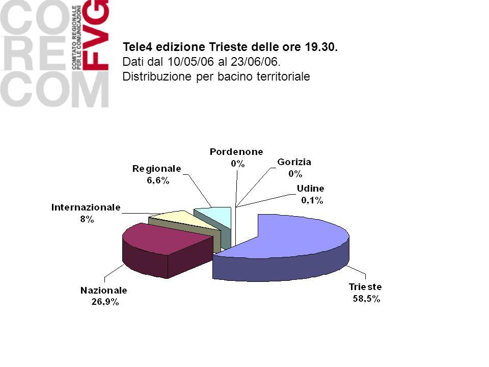 Tele4 edizione Trieste delle ore 19.30. Dati dal 10/05/06 al 23/06/06. Distribuzione per bacino territoriale