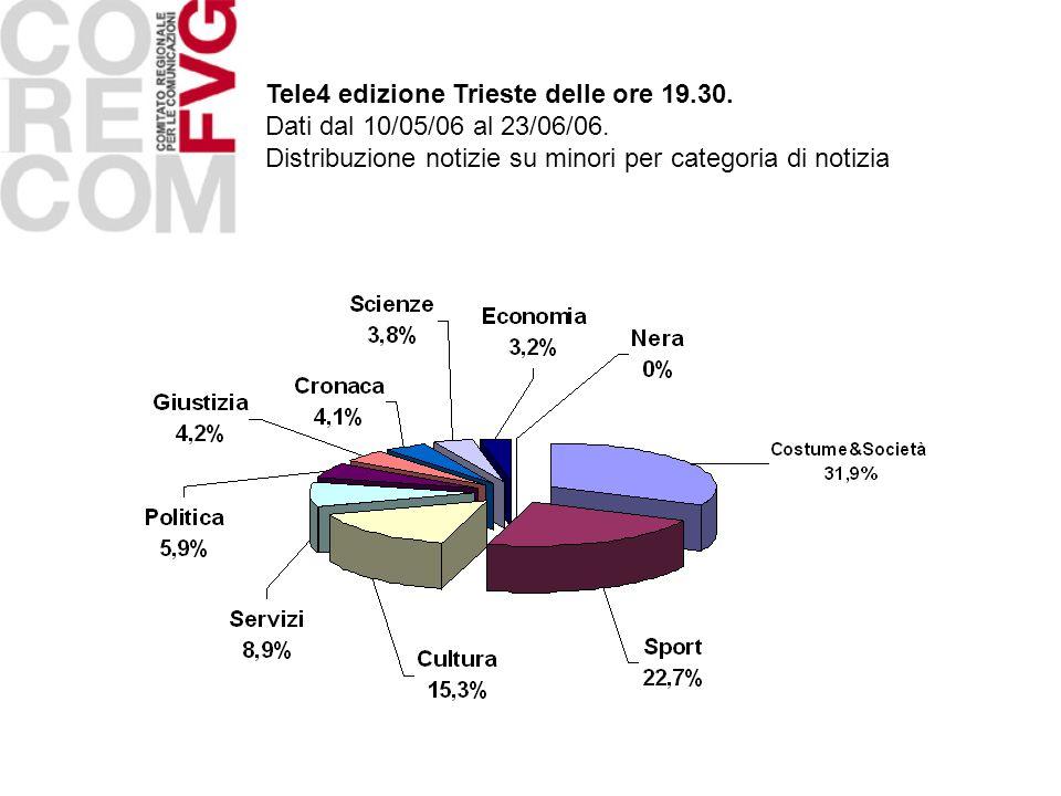 Tele4 edizione Trieste delle ore 19.30. Dati dal 10/05/06 al 23/06/06. Distribuzione notizie su minori per categoria di notizia
