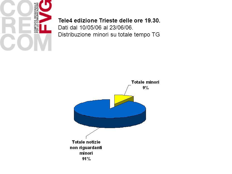 Tele4 edizione Trieste delle ore 19.30. Dati dal 10/05/06 al 23/06/06. Distribuzione minori su totale tempo TG