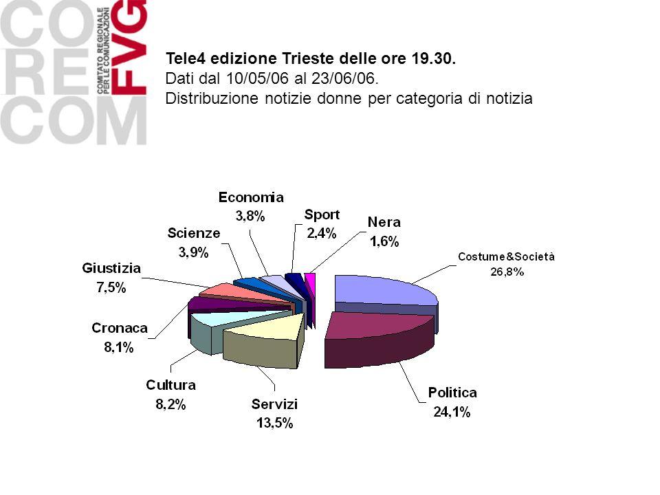 Tele4 edizione Trieste delle ore 19.30. Dati dal 10/05/06 al 23/06/06. Distribuzione notizie donne per categoria di notizia