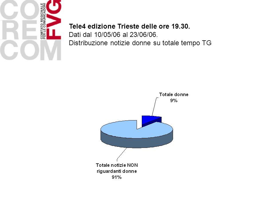 Tele4 edizione Trieste delle ore 19.30. Dati dal 10/05/06 al 23/06/06. Distribuzione notizie donne su totale tempo TG