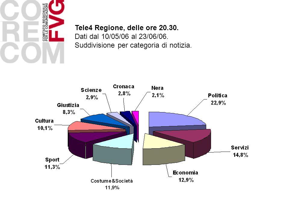 Tele4 Regione, delle ore 20.30. Dati dal 10/05/06 al 23/06/06. Suddivisione per categoria di notizia.