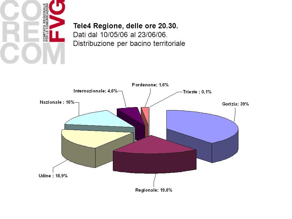Tele4 Regione, delle ore 20.30. Dati dal 10/05/06 al 23/06/06. Distribuzione per bacino territoriale