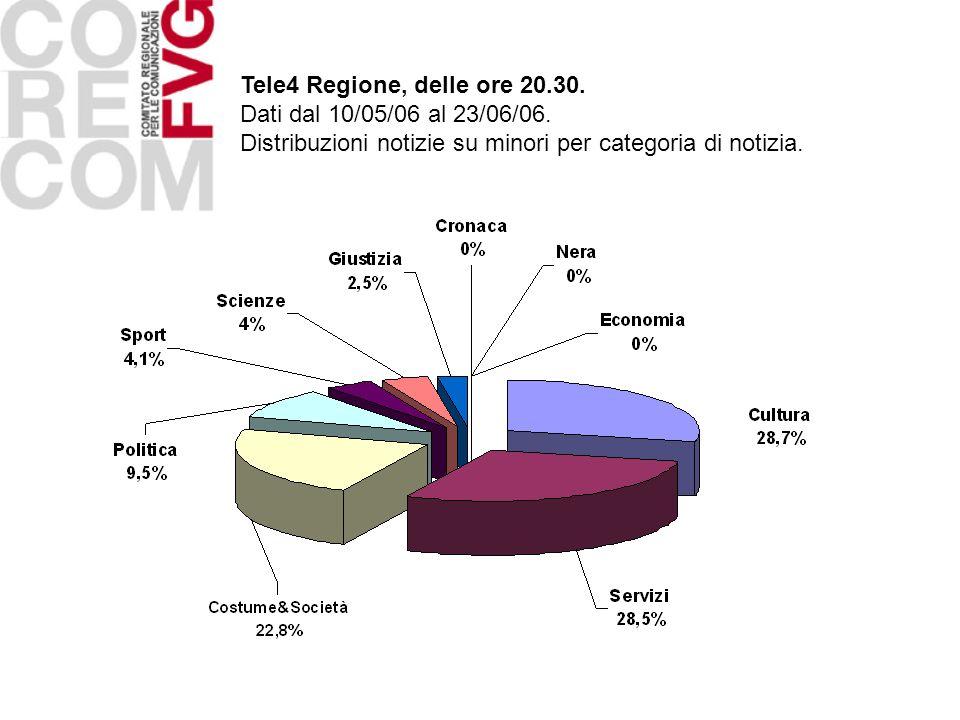 Tele4 Regione, delle ore 20.30. Dati dal 10/05/06 al 23/06/06. Distribuzioni notizie su minori per categoria di notizia.