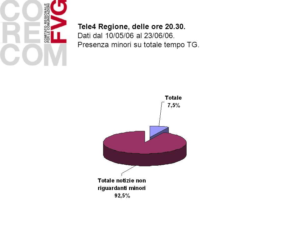 Tele4 Regione, delle ore 20.30. Dati dal 10/05/06 al 23/06/06. Presenza minori su totale tempo TG.
