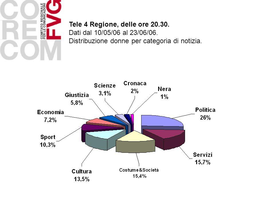Tele 4 Regione, delle ore 20.30. Dati dal 10/05/06 al 23/06/06. Distribuzione donne per categoria di notizia.
