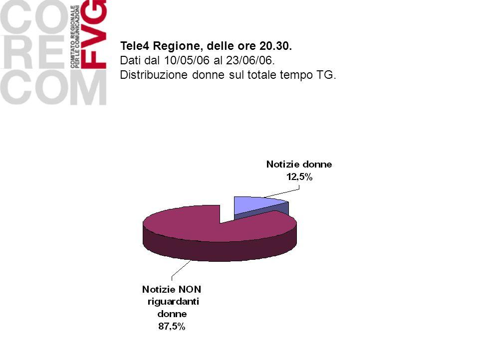 Tele4 Regione, delle ore 20.30. Dati dal 10/05/06 al 23/06/06. Distribuzione donne sul totale tempo TG.