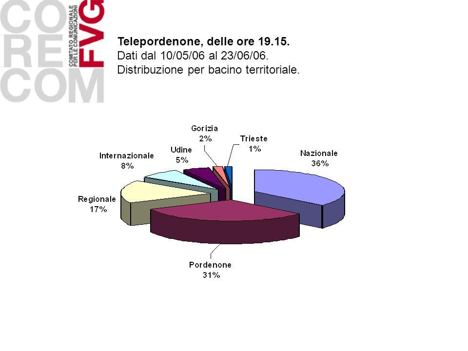 Telepordenone, delle ore 19.15. Dati dal 10/05/06 al 23/06/06. Distribuzione per bacino territoriale.