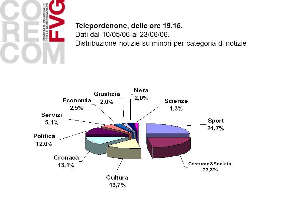 Telepordenone, delle ore 19.15. Dati dal 10/05/06 al 23/06/06. Distribuzione notizie su minori per categoria di notizie