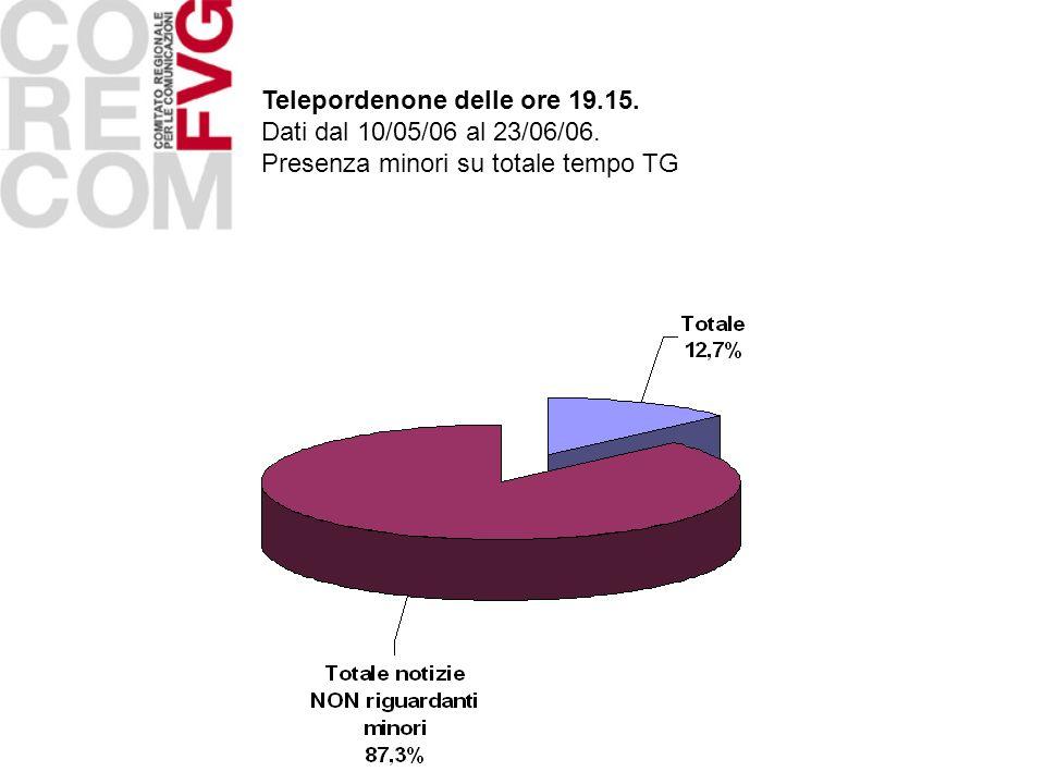 Telepordenone delle ore 19.15. Dati dal 10/05/06 al 23/06/06. Presenza minori su totale tempo TG