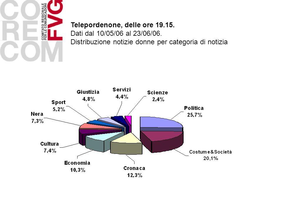 Telepordenone, delle ore 19.15. Dati dal 10/05/06 al 23/06/06. Distribuzione notizie donne per categoria di notizia