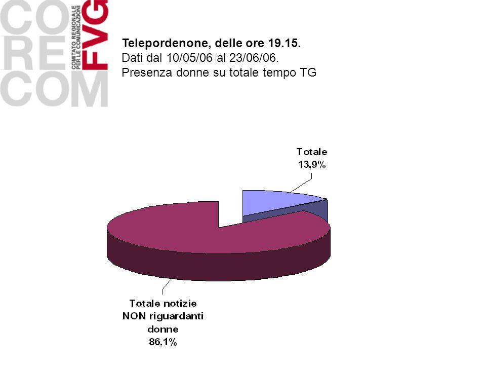 Telepordenone, delle ore 19.15. Dati dal 10/05/06 al 23/06/06. Presenza donne su totale tempo TG