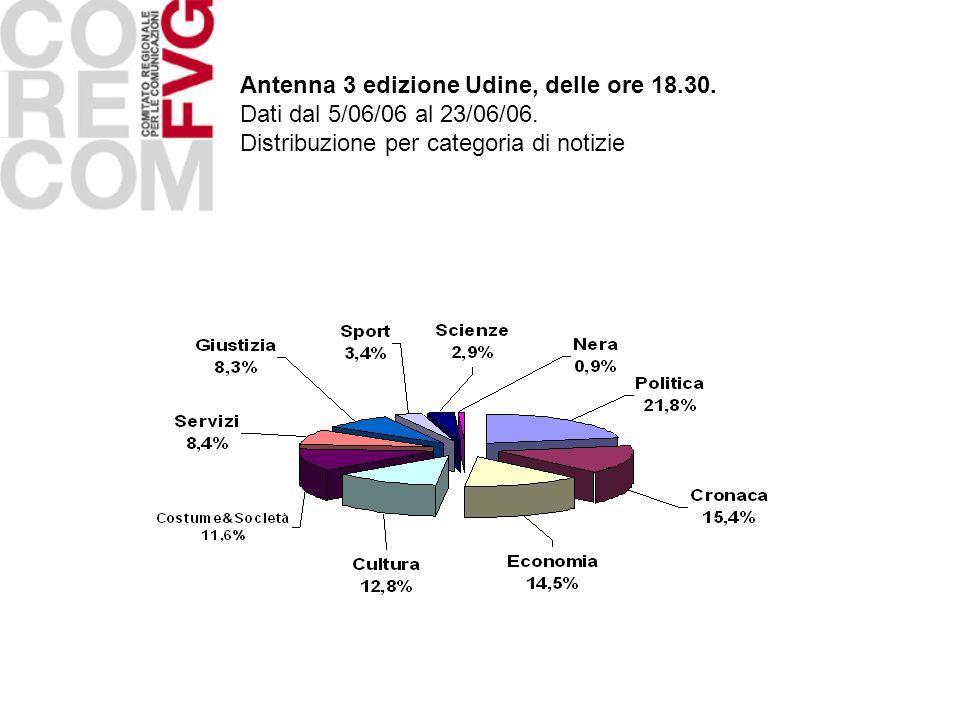 Antenna 3 edizione Udine, delle ore 18.30. Dati dal 5/06/06 al 23/06/06. Distribuzione per categoria di notizie